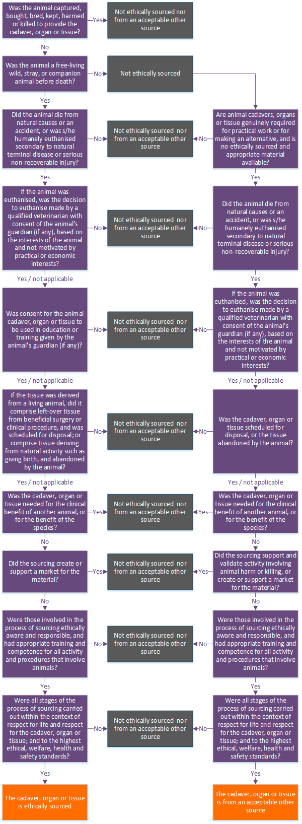 Flowchart to determine the source of an animal cadaver, organ or tissue